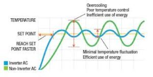 Difference between Inverter and non-inverter AC